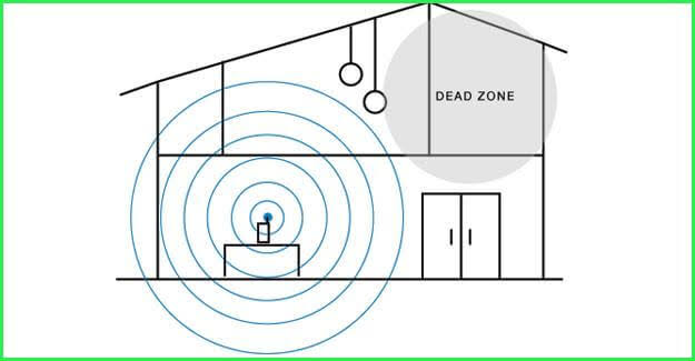 WiFi UltraBoost Reviews Dead zone concept